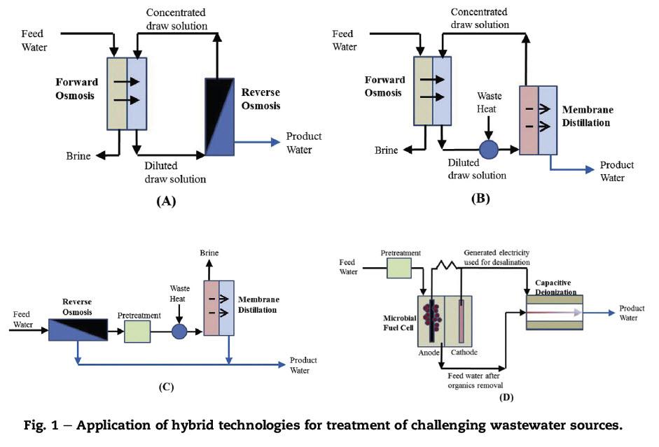 روش های مختلف تصفیه آب