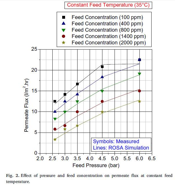 تاثیر فشار و غلضت ورودی بر روی مقدار آب تصفیه شده در دمای ثابت