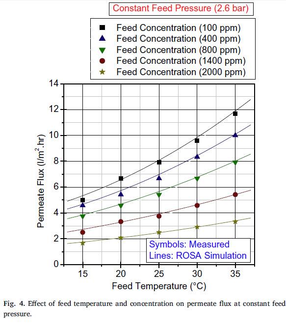 تاثیر دما و غلضت ورودی روی آب تصفیه شده در فشار ثابت خوراک