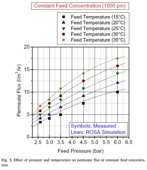 تاثیر فشار و دما ورودی روی آب تصفیه شده در غلضت ثابت خوراک