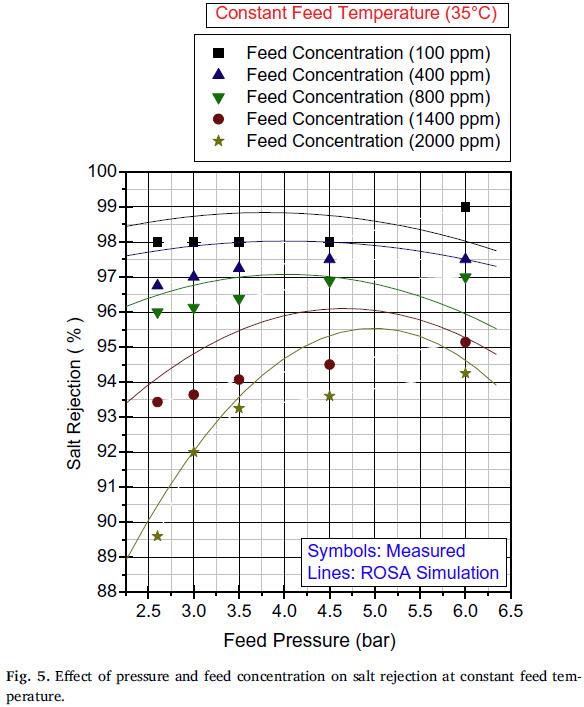 تاثیر فشار و غلضت ورودی روی آب دور ریز در دمای ثابت خوراک