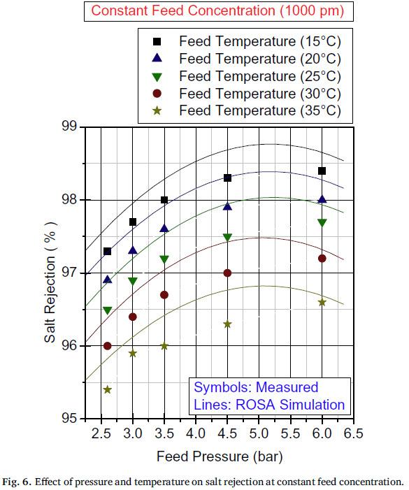 تاثیر فشار و دما ورودی روی آب دور ریز در غلضت ثابت خوراک
