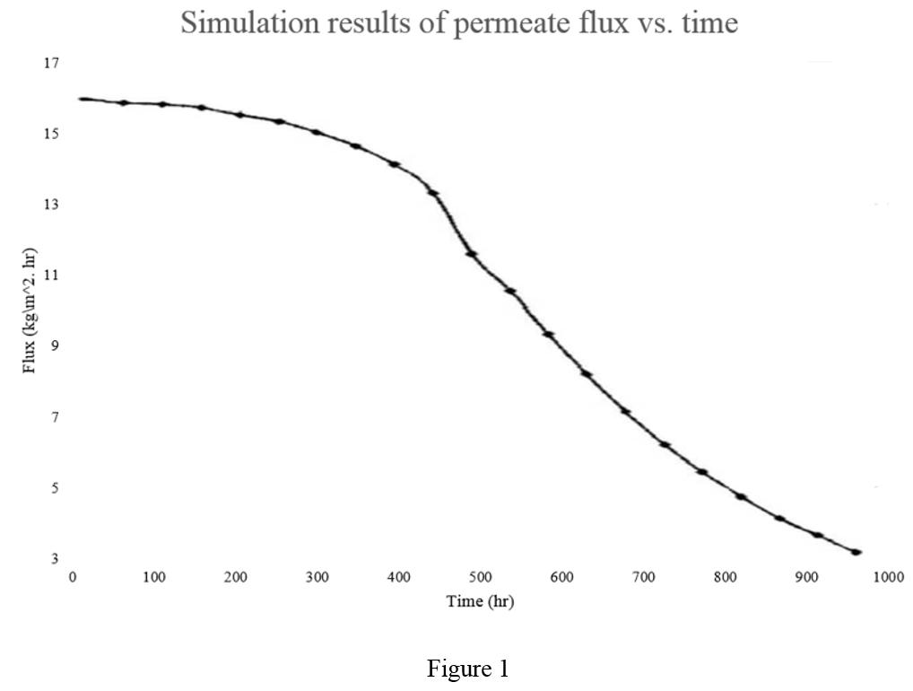 منحنی شار جریان تصفیه شده بر حسب زمان - مفهوم علمی اسمز معکوس