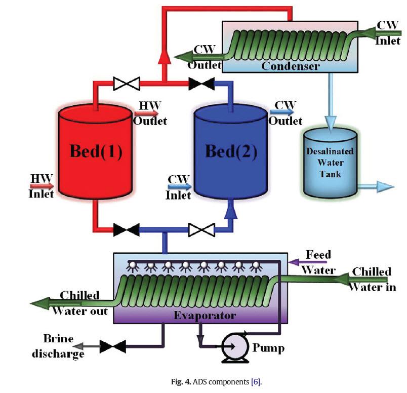 سیستم تصفیه آب دریا به روش جذبی