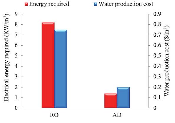مقایسه هزینه تصفیه آب دریا با سیستم اسمز معکوس و سیستم جذبی