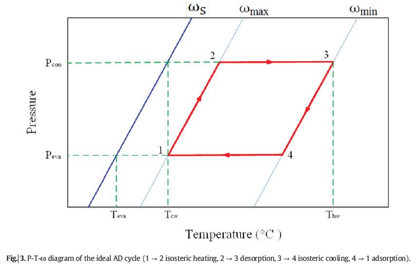 سیکل عملکردی سیستم تصفیه آب دریا به روش جذبی