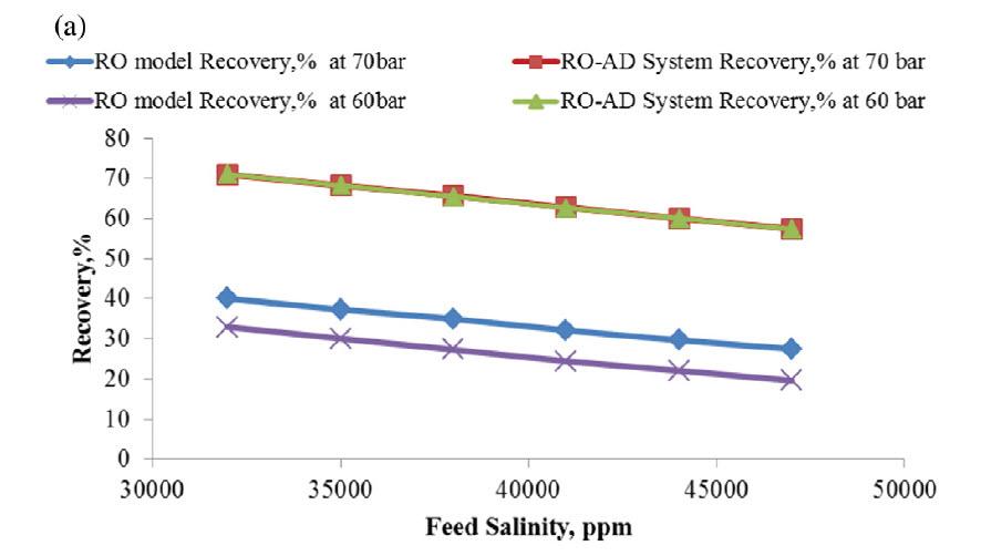 ریکاوری کل سیستم ترکیبی تصفیه آب دریا