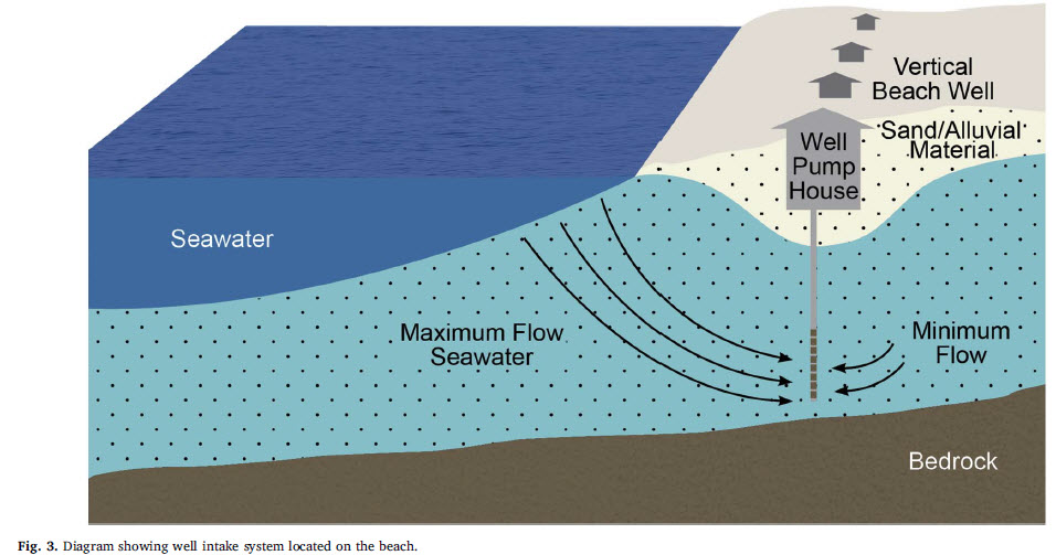 Diagram showing well intake system located on the beach
