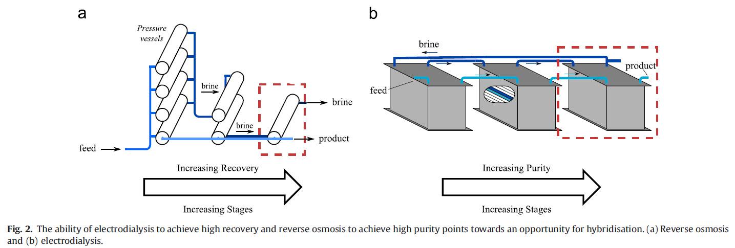 سیستم تصفیه آب لب شور به روش الکترو دیالیز با ریکاوری بالا