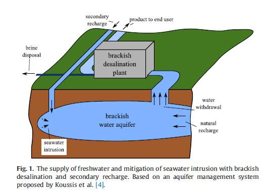 آب شیرین کن آب لب شور به روش اسمز معکوس – الکترو دیالیز