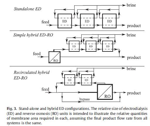 ترکیب سیستم های تصفیه RO و الکترودیالیز برای افزایش ریکاوری