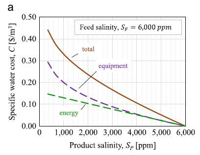 وابستگی بین هزینه ویژه آب تولیدی بر اساس غلظت شوری