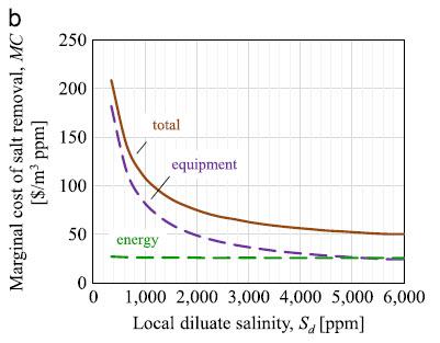 وابستگی بین هزینه حاشیه ای تولیدی و غلظت شوری آب سیرکوله شده در سیستم الکترو دیالیز
