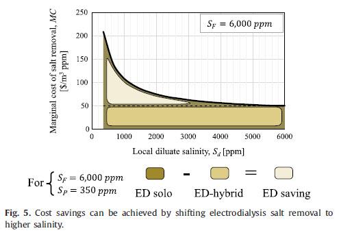 صرفه جویی در مصرف انرژی در صورت شیفت دادن سیستم الکترو دیالیز به خروجی شورآبه سیستم تصفیه آب اسمز معکوس