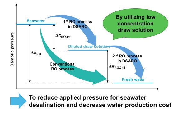 صرفه جویی در هزینه ها با استفاده از فرایند DSARO