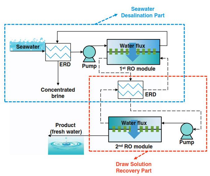 آب شیرین کن صنعتی آب دریا با استفاده از فرایند DSARO