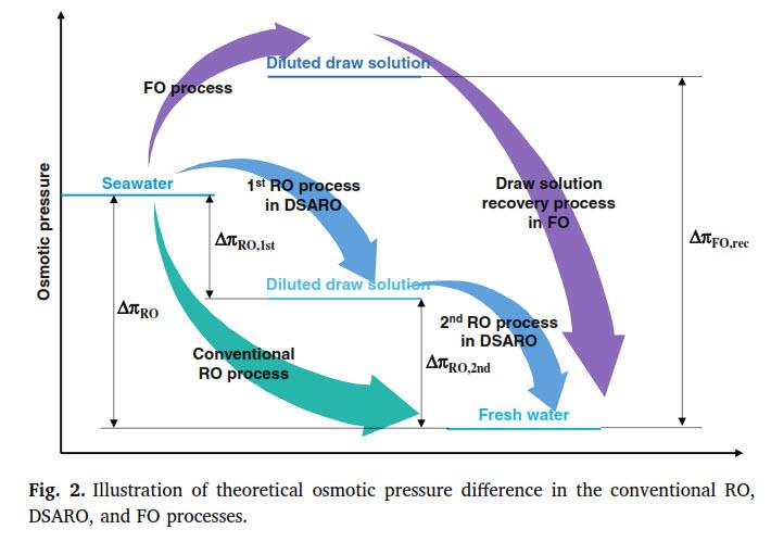 تئوری فرایند DSARO