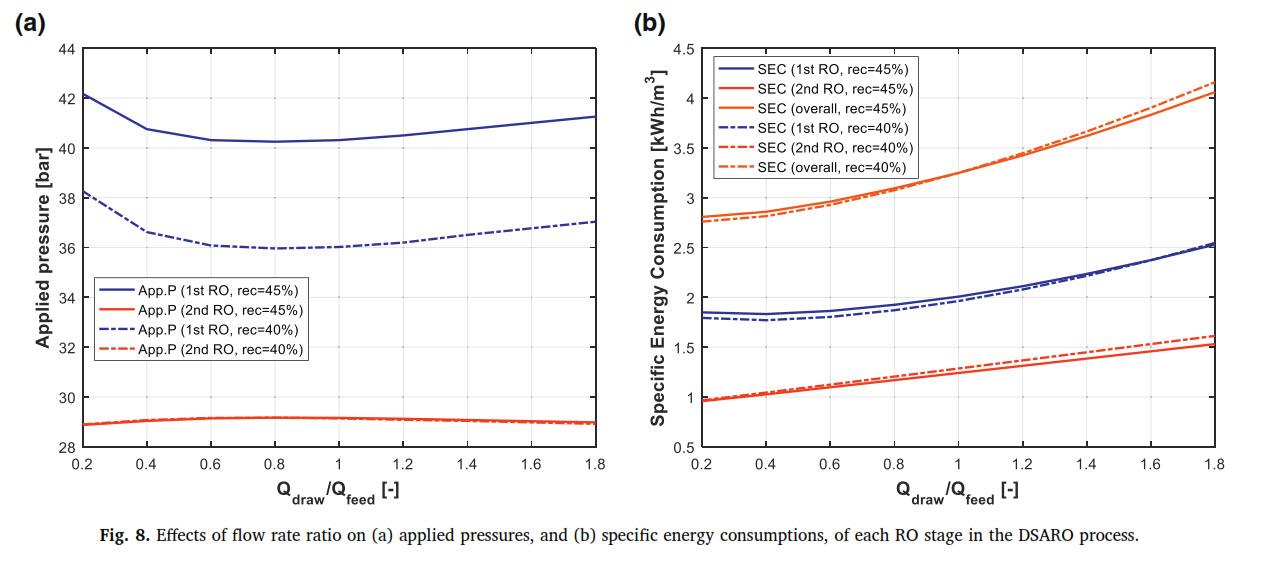 تاثیر نسبت نرخ جریان روی فشار و مصرف انرژی در سیستم RO و DSARO