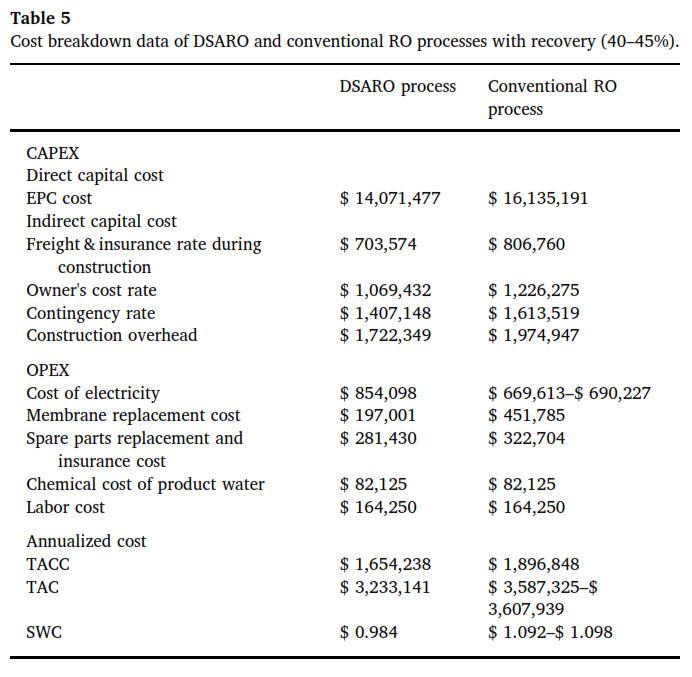 مقایسه برتری فرایند DSARO نسبت به RO از لحاظ اقتصادی