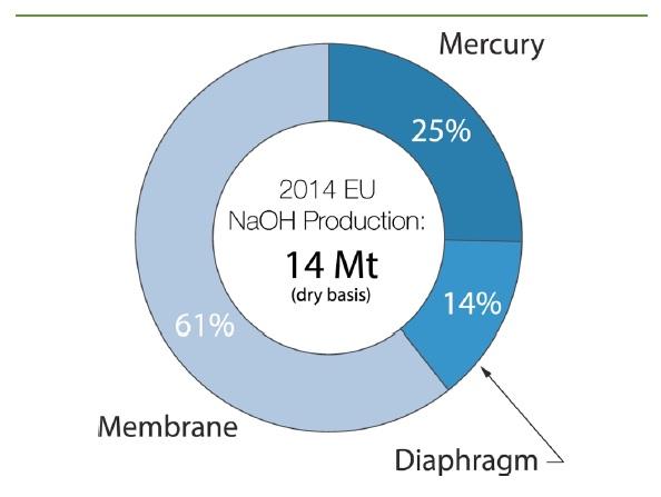 نمودار تولید کاستیک در اتحادیه اروپا