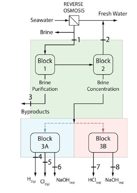 بلوک دیاگرام بخشی از فرایند SWRO