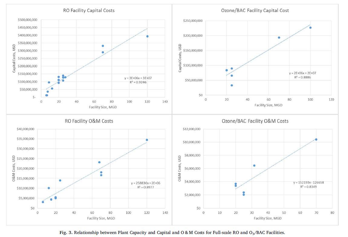رابطه بین هزینه و ظرفیت در سیتسم اسمز معکوس