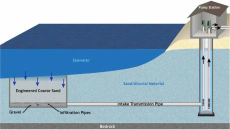 روش های مدرن دفع شورآبه و مکش آب دریا