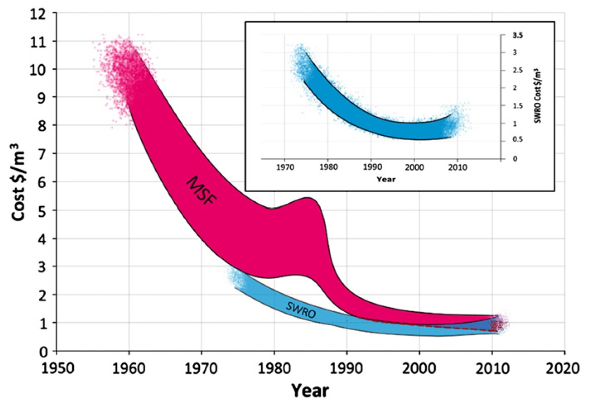 شیرین سازی و نمک زدایی از آب دریا از منظر اقتصادی