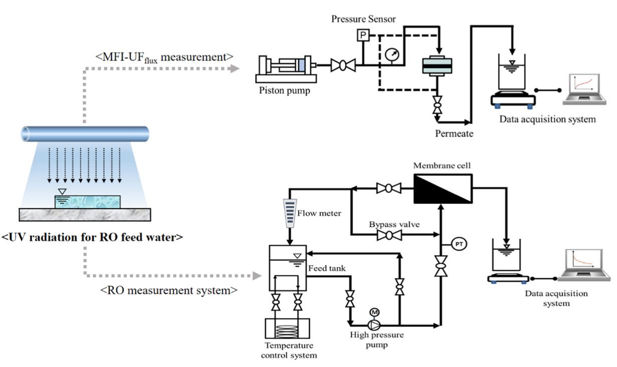 آب شیرین کن با استفاده از پرتو فرابنفش در پیش تصفیه