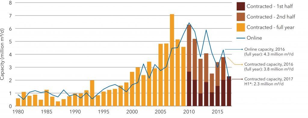 نمودار بازار آب شیرین کن