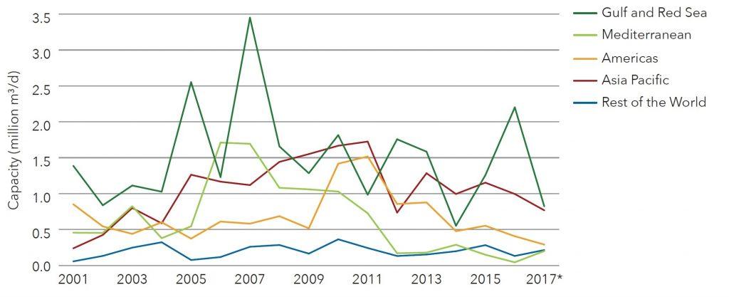 توزیع بازار در نواحی مختلف