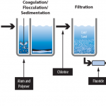 مراجل تصفیه آب صنعتی و شهری