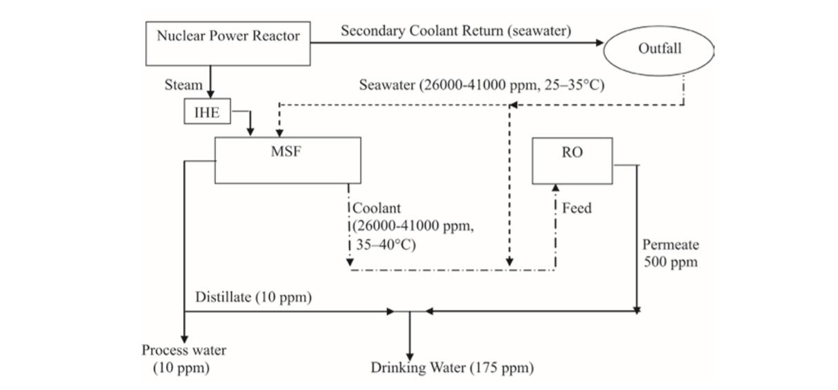 آب شیرین کن هسته ای