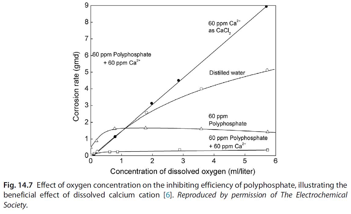 تاثیر غلضت اکسیژن بر روی بازدارندگی پلی فسفات