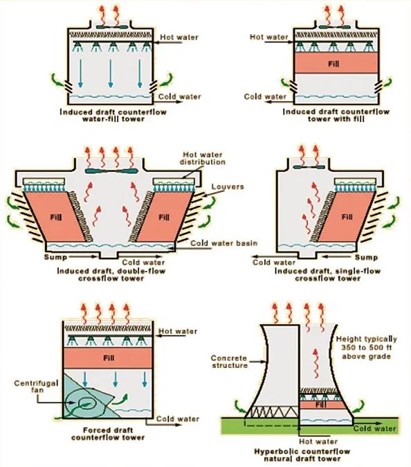 انواع برج های خنک کننده